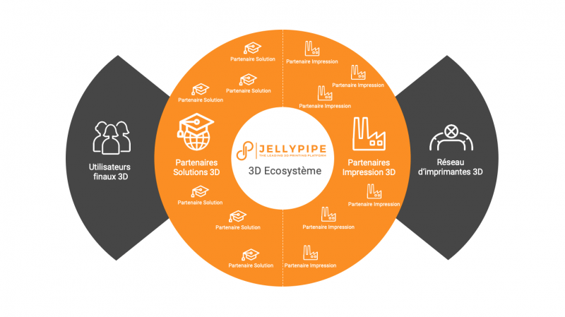 Jellypipe 3D Ecosysteme FR
